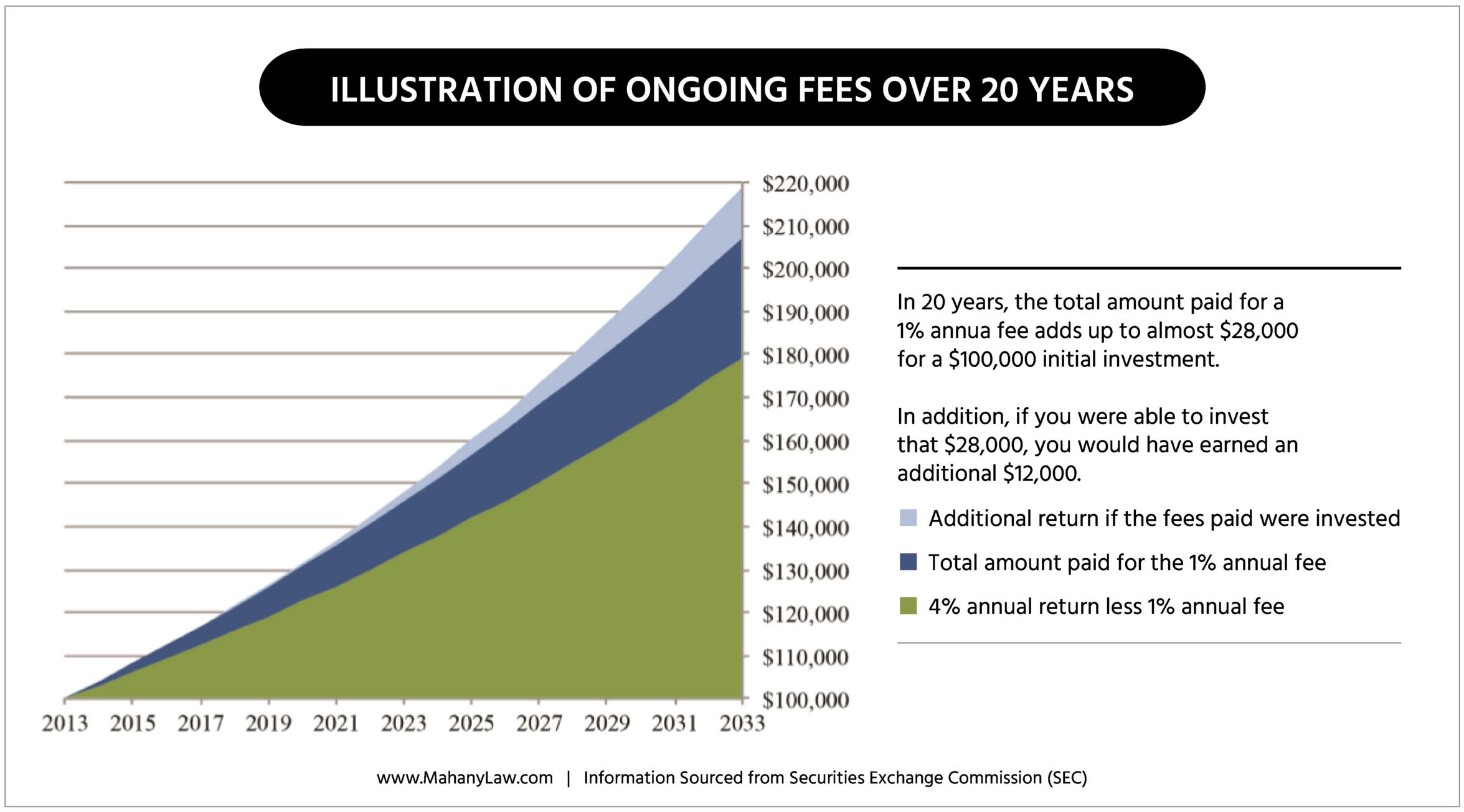 hidden investment fees