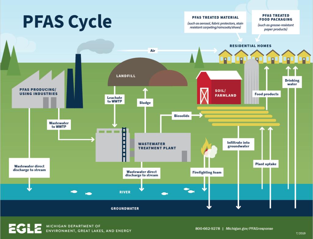 PFAS Cycle