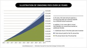 Concealed or Hidden Investment Fees? SEC Whistleblower Post